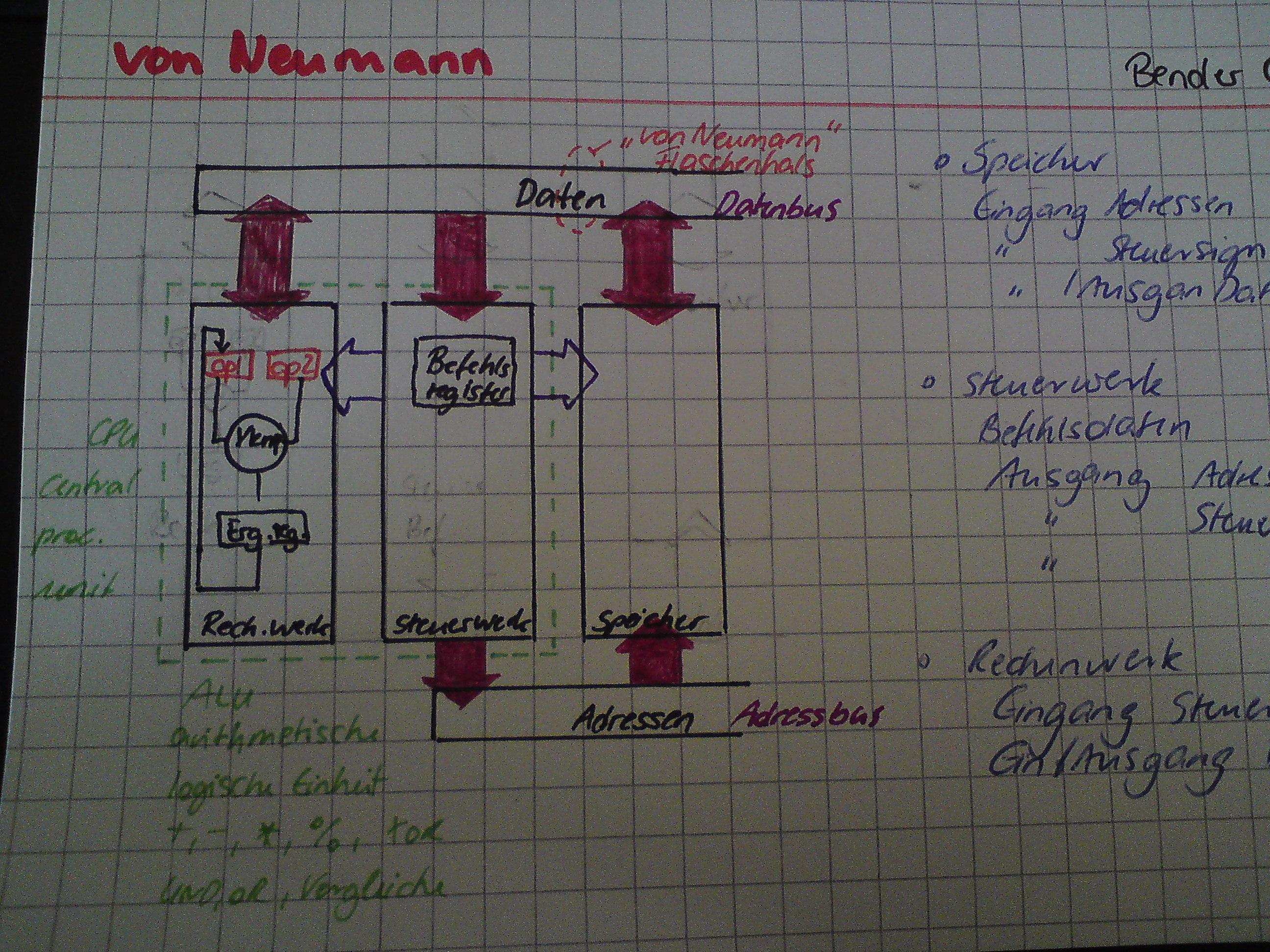 von Neumann – Computer | art-ig.com