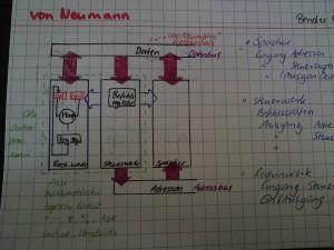 schematische Darstellung eines von Neumann Computers